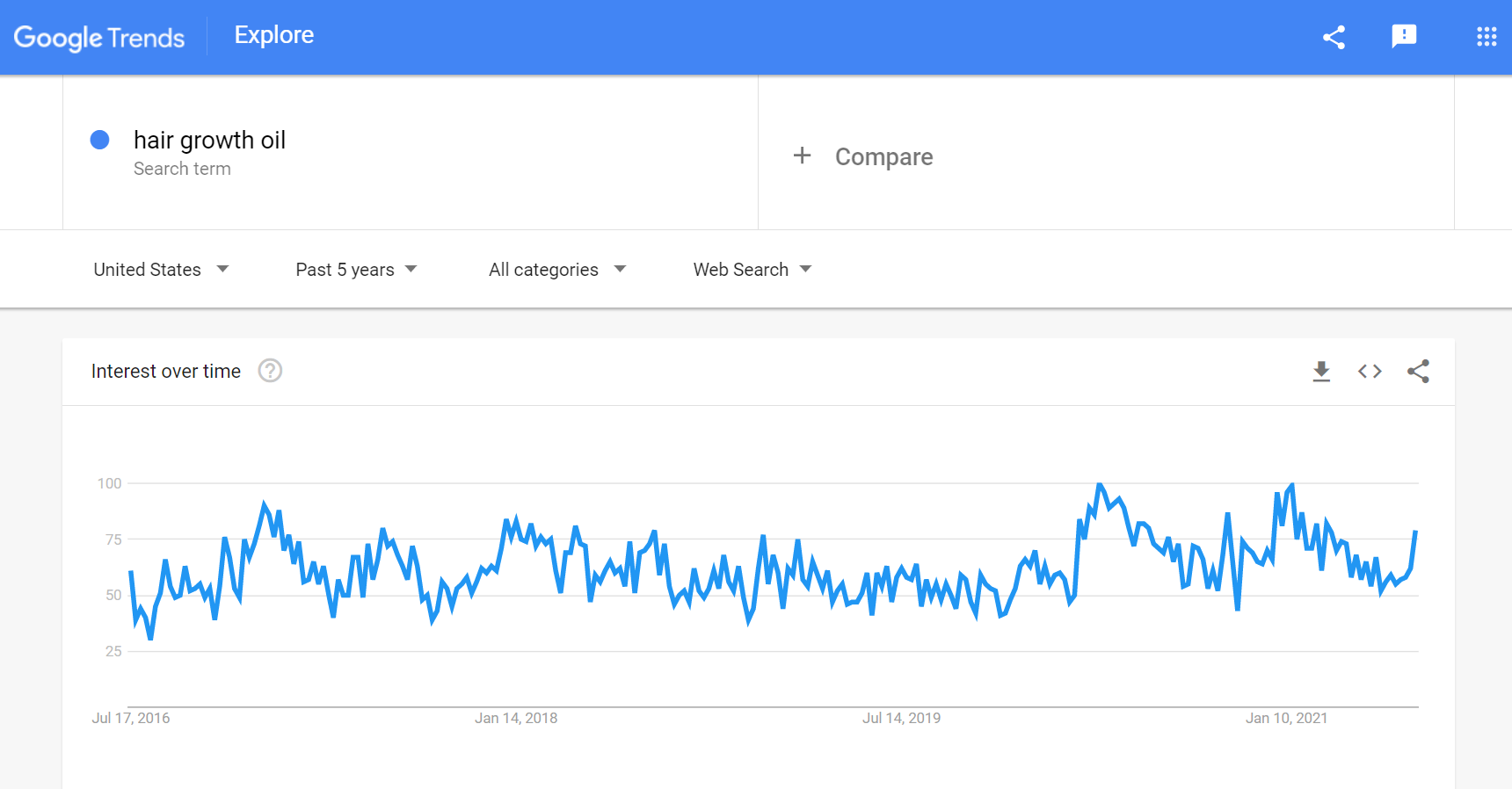 Google Trends hair growth oil - DSers