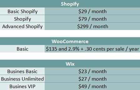 Shopify vs WooCommerce vs Wix - DSers