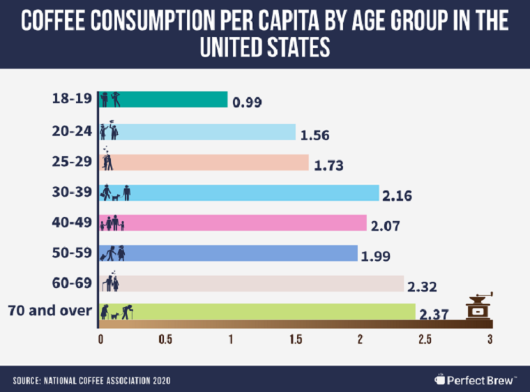 9-Coffee-Consumption-by-Age-Group-in-the-United-States-copy