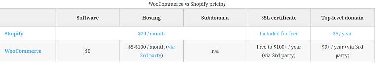 WooCommerce Plans