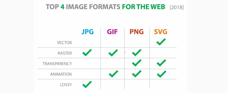 4 most common optimized image formats