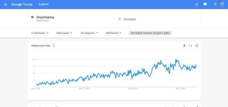 Dropshipping Google Trends - DSers