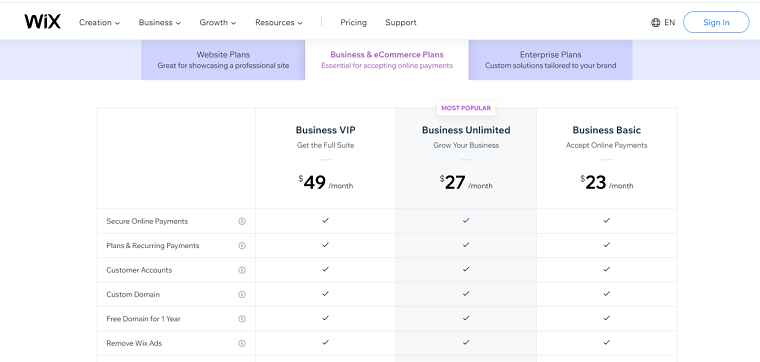 Wix business pricing plans